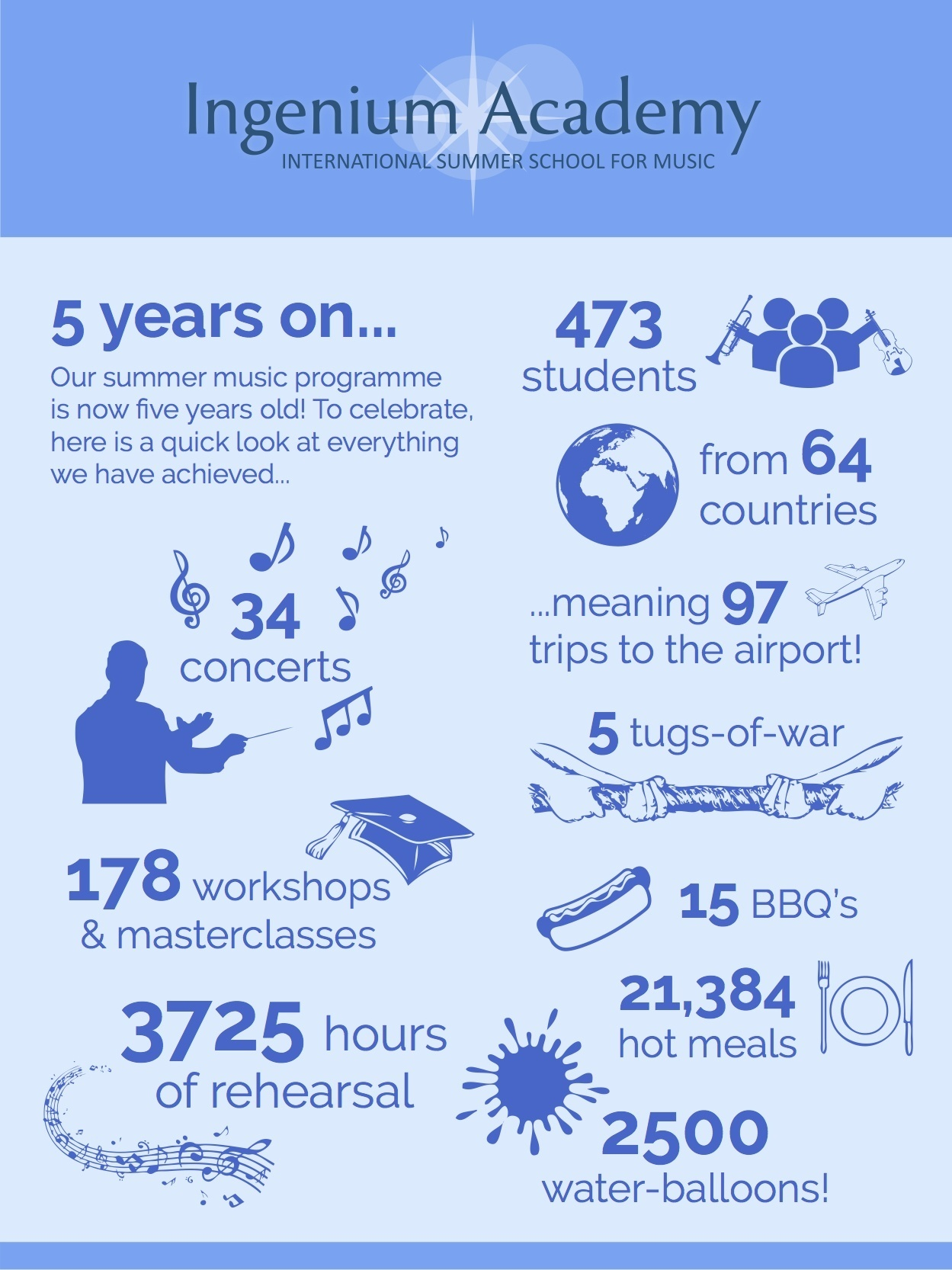 Infographic - Five years of the Ingenium Academy