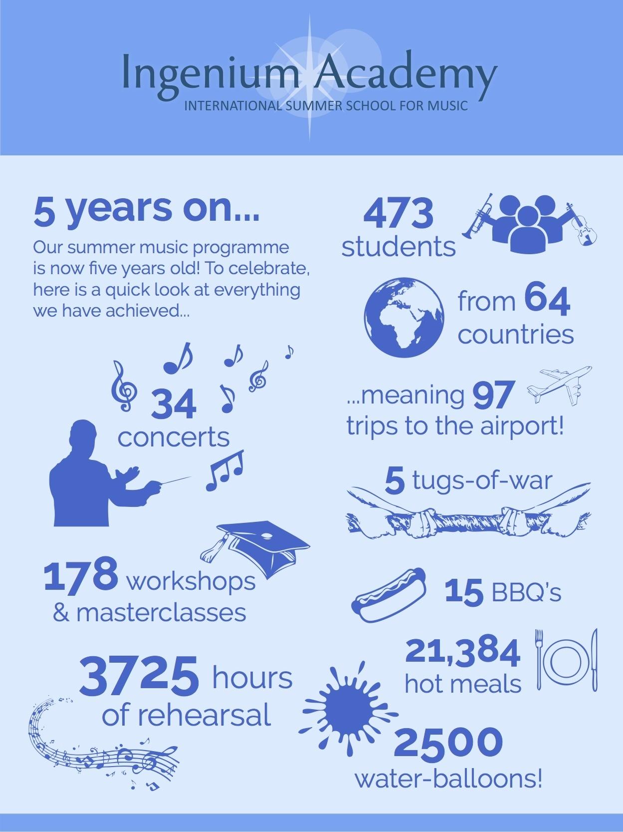 Infographic - Five years of the Ingenium Academy