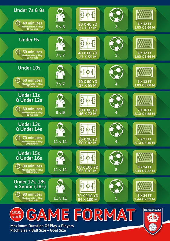 Hampshire FA's infographic about grassroots football